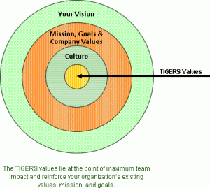 Leaders are Sinking — Send in the TIGERS® 6 Principles™