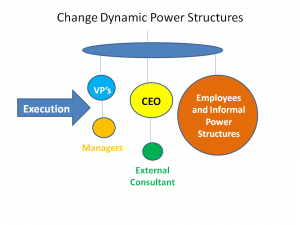 Changing systems change dynamics