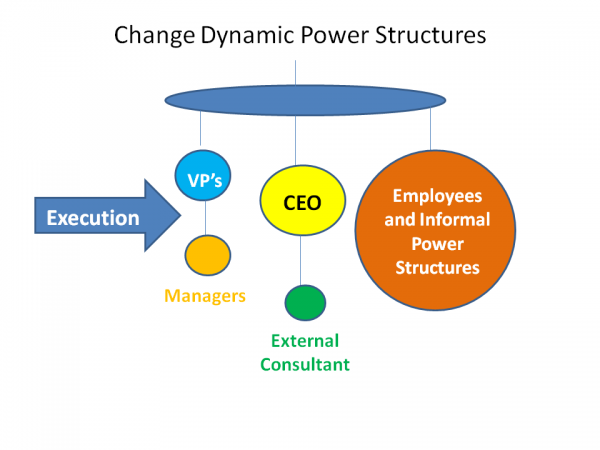 Engage Your Employees to Champion Change